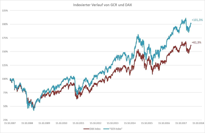 Grafik GCR und Dax